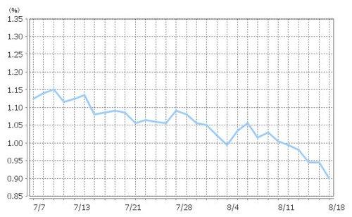 住宅ローン金利、9月はさらに下がる?