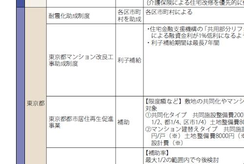 補助金・助成金が一目で分かる! 「住宅補助金はやわかりガイド2011」無料配布中 001